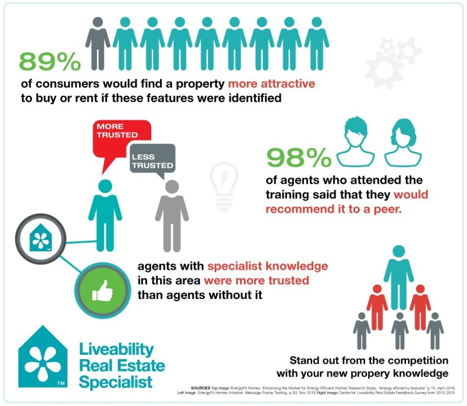 Liveability infographic. Source: The Centre for Liveability Real Estate
